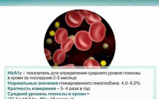 У пациентов с COVID — 19 обнаружено повышение сахара в крови